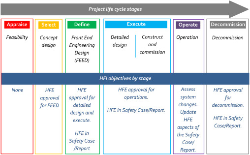 Human Factors Integration Within Design Engineering Programs Sciencedirect