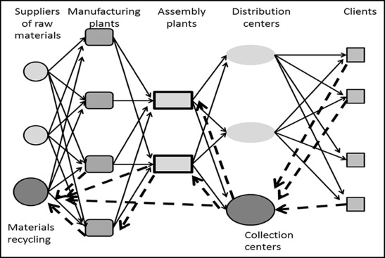 Reverse Logistics - an overview | ScienceDirect Topics