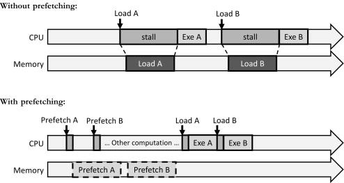 Modern Processor - an overview | ScienceDirect Topics