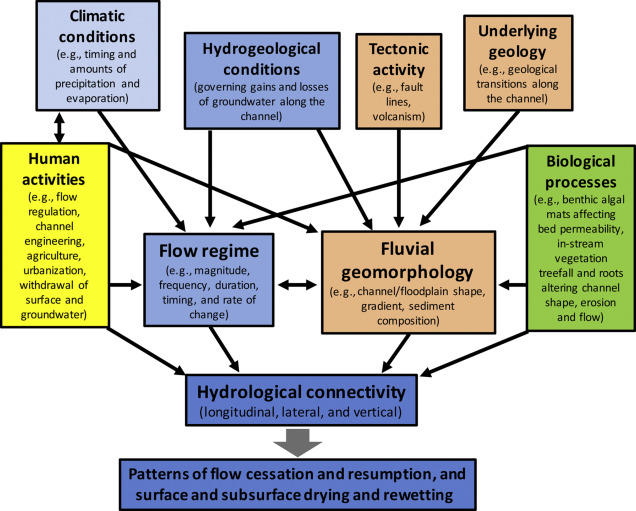 Fluvial Geomorphology An Overview Sciencedirect Topics