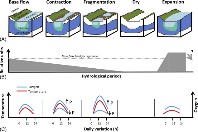 Water Temperature - an overview | ScienceDirect Topics
