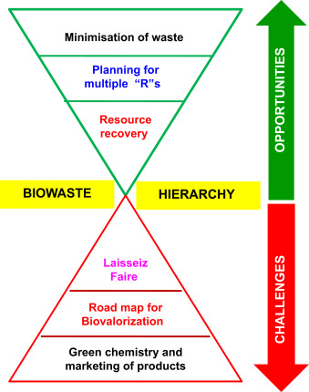 Recovery of Resources From Biowaste for Pollution Prevention