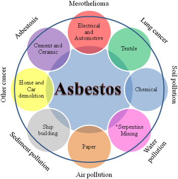 Asbestos: Resource Recovery and Its Waste Management