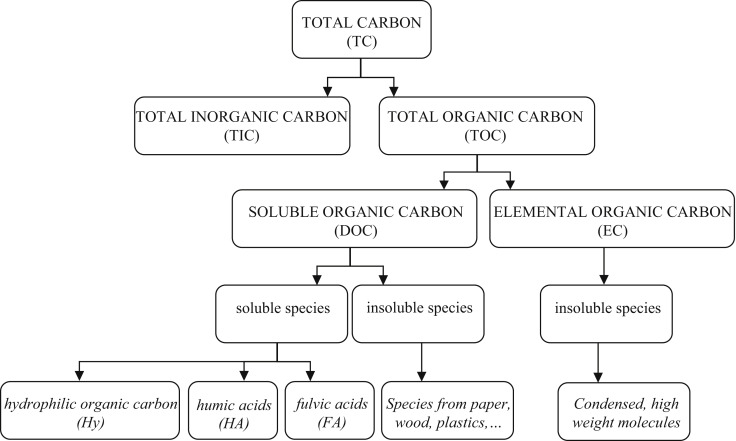 Organic Carbon An Overview Sciencedirect Topics