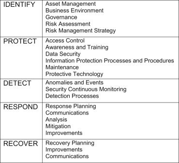 Cybersecurity Framework - an overview | ScienceDirect Topics