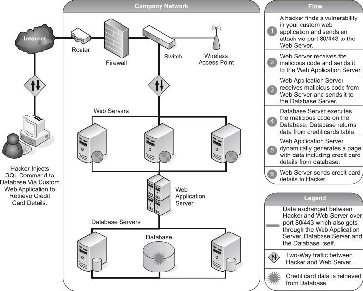 Intranet Security - ScienceDirect