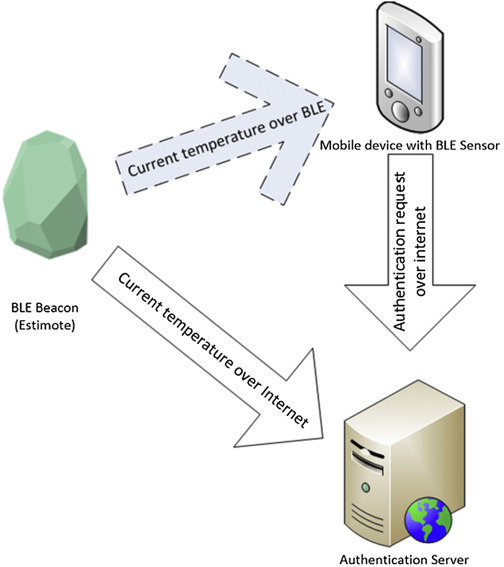 bluetooth low energy - an overview | ScienceDirect Topics