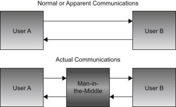 man-in-the-middle attack - an overview | ScienceDirect Topics