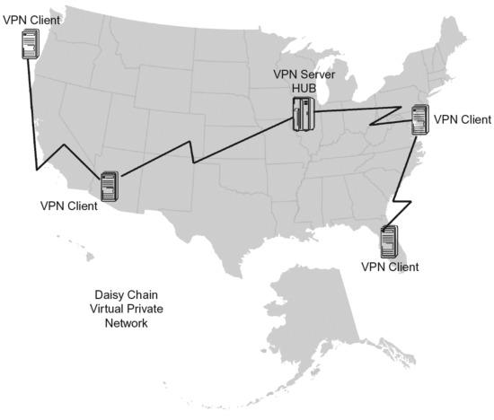 Virtual Private Networks - ScienceDirect