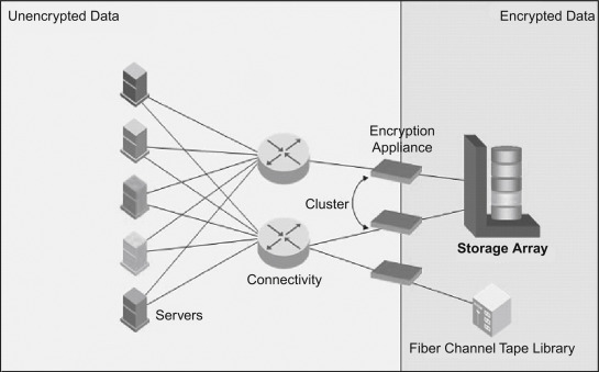 Operating System Level - an overview | ScienceDirect Topics