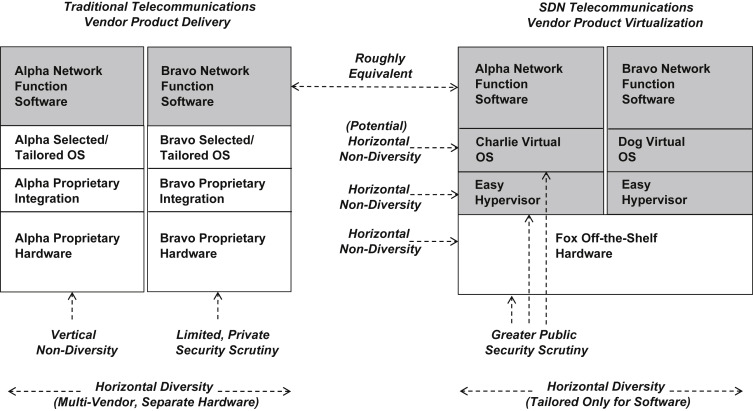 Software-Defined Networking and Network Function