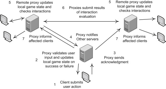 Proxy Server - an overview | ScienceDirect Topics