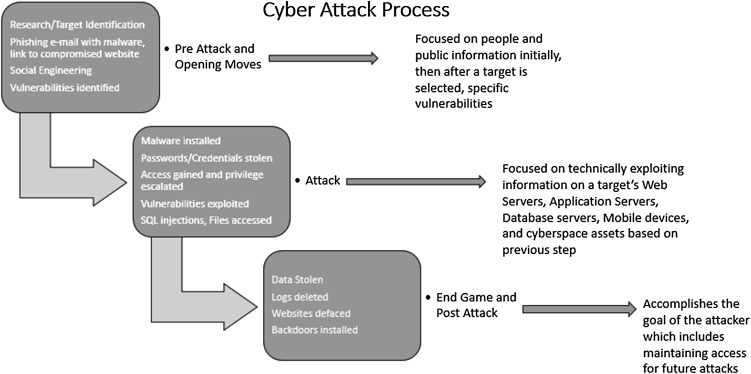 Cyber-Attack Process - ScienceDirect