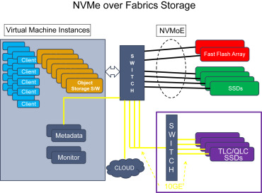 Storage Appliance - an overview | ScienceDirect Topics