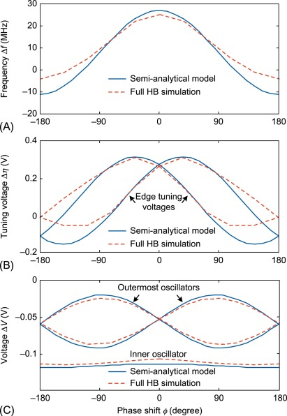 Reference Oscillator - an overview | ScienceDirect Topics