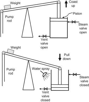 Steam Engines - an overview | ScienceDirect Topics