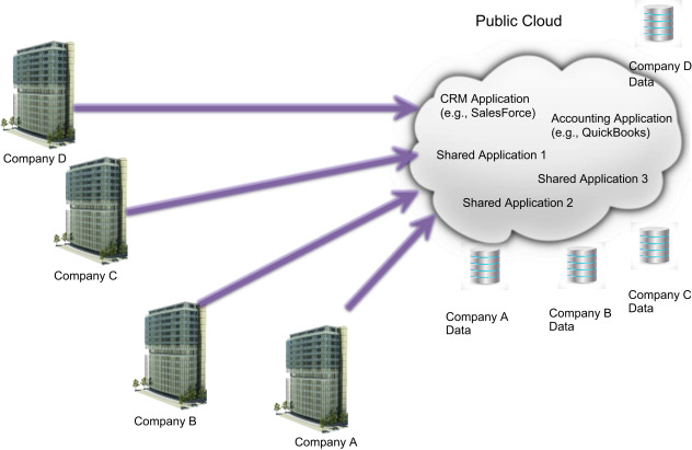 Public Cloud Service - an overview | ScienceDirect Topics
