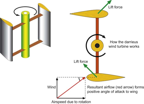 vertical axis wind turbine - an overview | ScienceDirect Topics