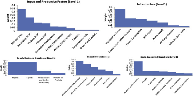 Indirect Loss Potential Index for Natural Disasters for National and