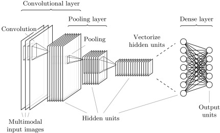 Convolutional Layer - an overview | ScienceDirect Topics
