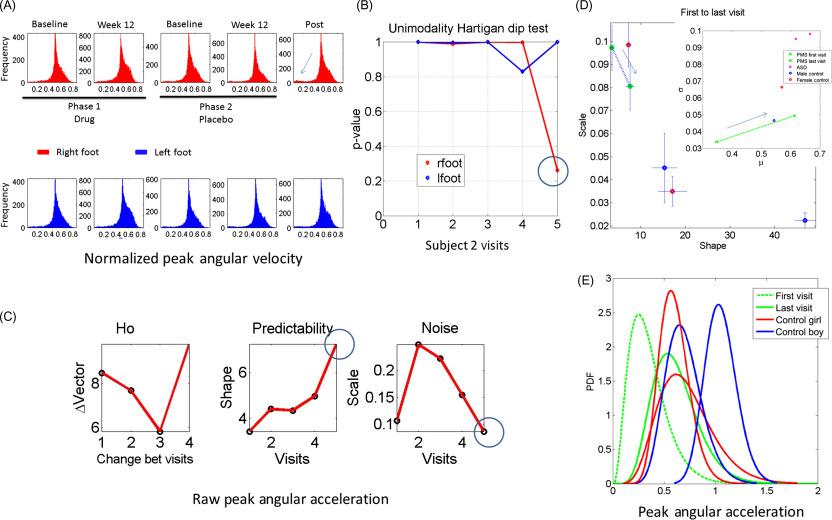 Biometrics - an overview | ScienceDirect Topics