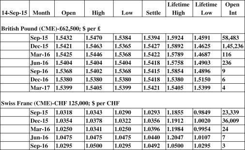 Foreign Exchange Market - an overview | ScienceDirect Topics