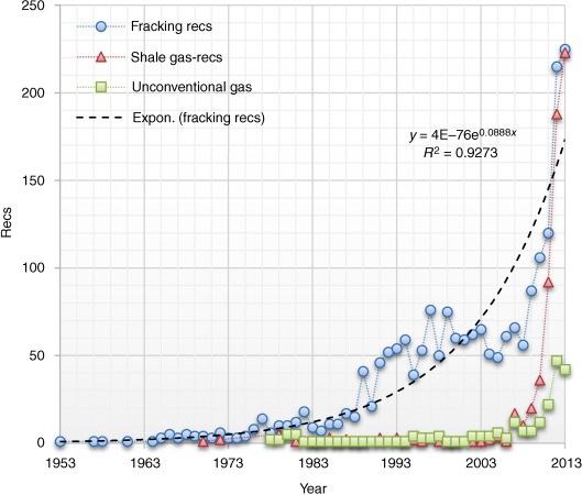 annual number of fracking related papers published from 1953 to 2013