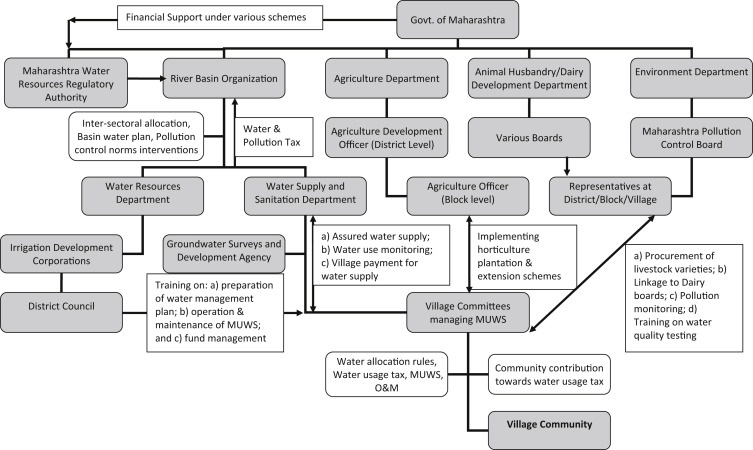 Rural Water Supply - an overview | ScienceDirect Topics