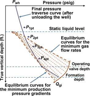 Fluid Specific Gravity - an overview | ScienceDirect Topics