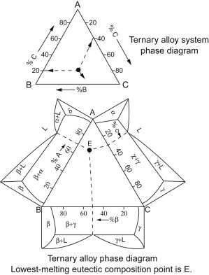 Spinel Ternary Diagram - Wiring Schematics