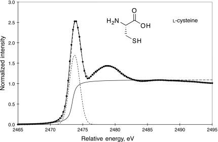 Sulphur Oxidation An Overview Sciencedirect Topics