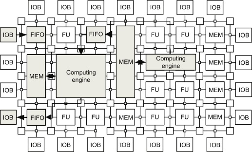 configurable logic block - an overview | ScienceDirect Topics