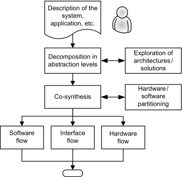 Software Codesign An Overview Sciencedirect Topics