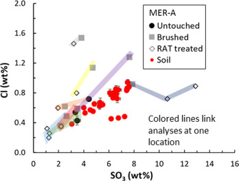 Sulfur on Mars from the Atmosphere to the Core - ScienceDirect