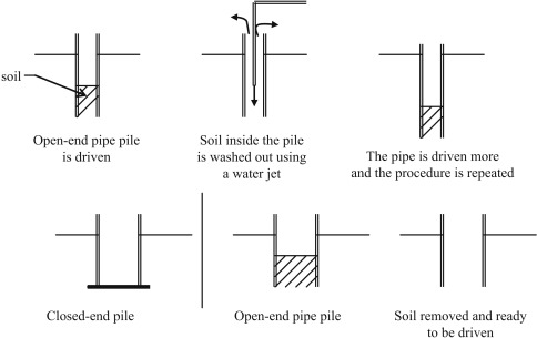 Pipe Pile - an overview | ScienceDirect Topics