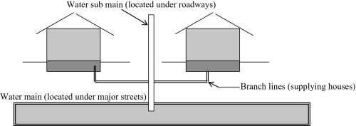 Water Piping Systems - an overview | ScienceDirect Topics
