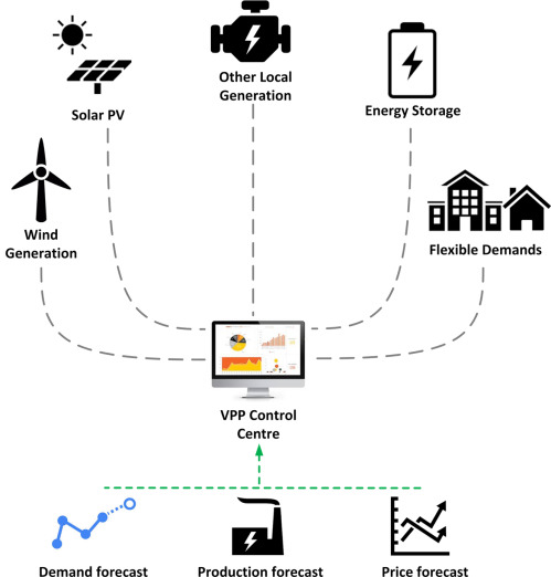 Virtual Power Plant - an overview | ScienceDirect Topics