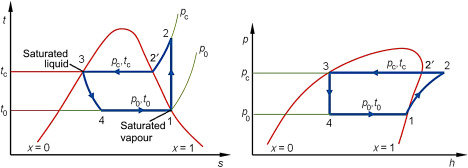 Isentropic Compression An Overview Sciencedirect Topics