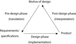 Design Process An Overview Sciencedirect Topics