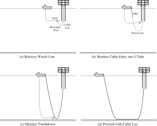 New applications for submarine cables - ScienceDirect