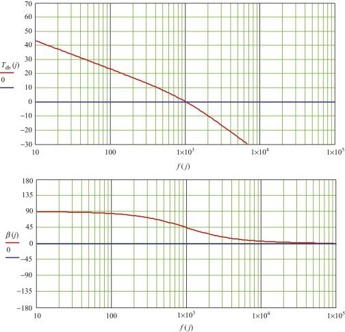 Modulators - an overview | ScienceDirect Topics