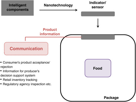 Traditional Food Packaging - an overview | ScienceDirect Topics