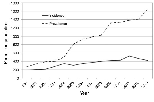 End-Stage Renal Disease in Mexico - ScienceDirect