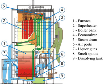 Image result for Efficiency and Heat Recovery Steam Generators