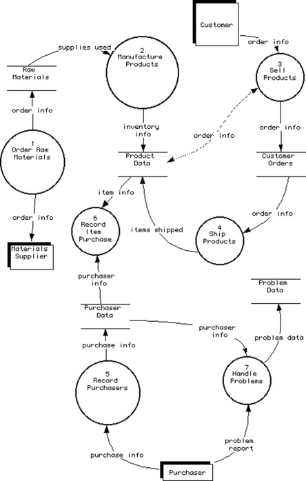 data flow diagram - an overview | ScienceDirect Topics