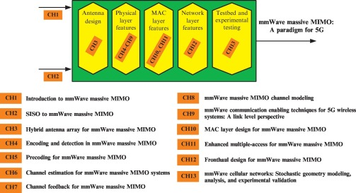 Introduction to mmWave massive MIMO - ScienceDirect