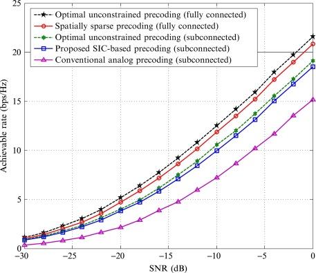 Precoding for mmWave massive MIMO - ScienceDirect