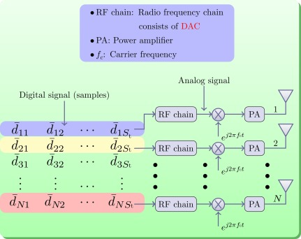 Beamforming - an overview | ScienceDirect Topics