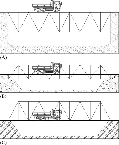 Truss - an overview | ScienceDirect Topics