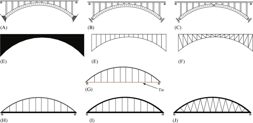 Arch Bridges An Overview Sciencedirect Topics
